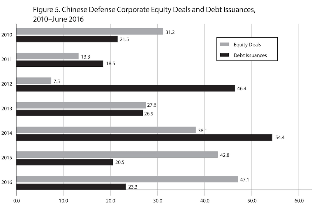 Figure 5. Chinese Defense Corporate Equity Deals and Debt Issuances,