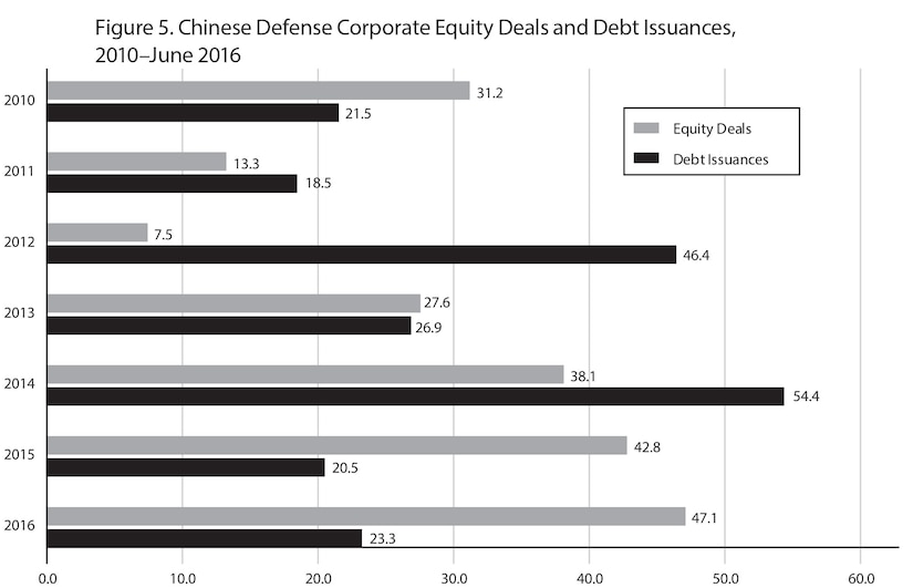 Figure 5. Chinese Defense Corporate Equity Deals and Debt Issuances, 2010–June 2016