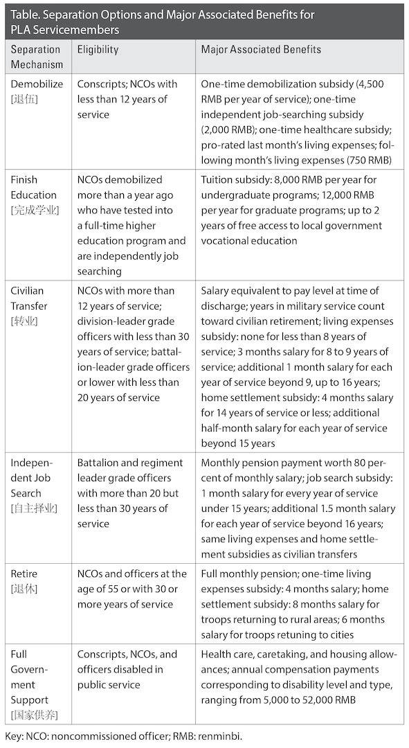 Table. Separation Options and Major Associated Benefits for PLA Servicemembers