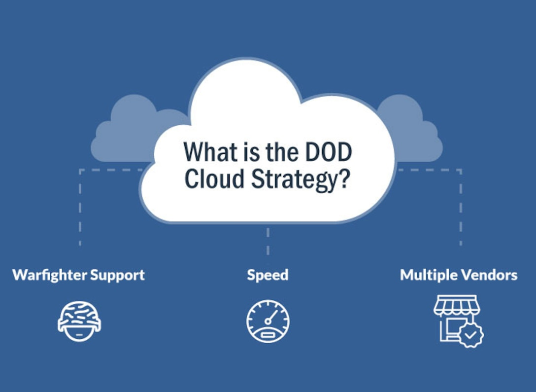 An infographic that reads: What is the DOD cloud strategy? Warfighter support. Speed. Multiple vendors.