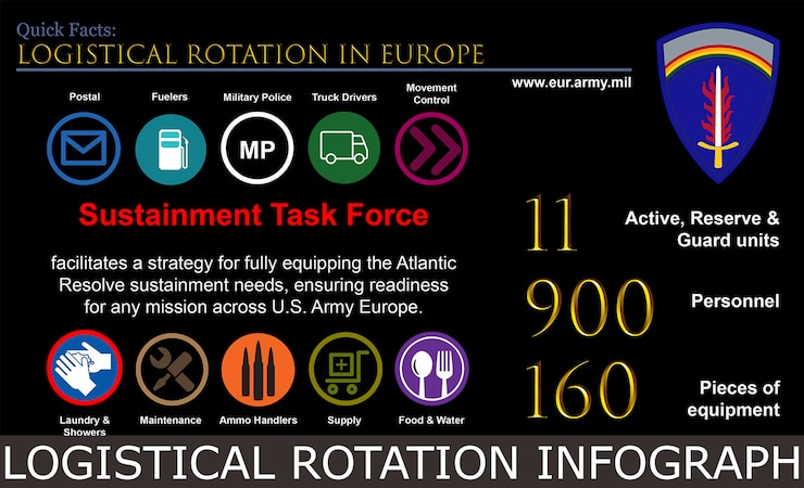 Logistical Rotation Infograph button