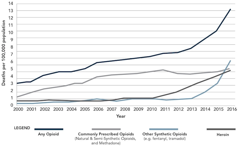 Figure 1: Overdoes Death Rates Involving Opioids, by Type, United States, 2000-16. Source: CDC/NICH, National Vital Statistics System, Mortality. CDC Wonder, Atlanta, GA: U.S. Department of Health and Human Services, CDC, 2017, available at <https://wonder.cdc.gov>.