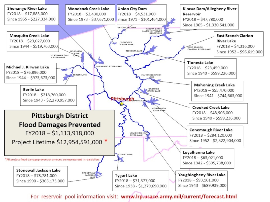 The U.S. Army Corps of Engineers informed Congress this week that its flood risk management efforts in the Upper Ohio River Basin in fiscal year 2018 prevented an estimated $1.11 billion in flood damages in real dollars.