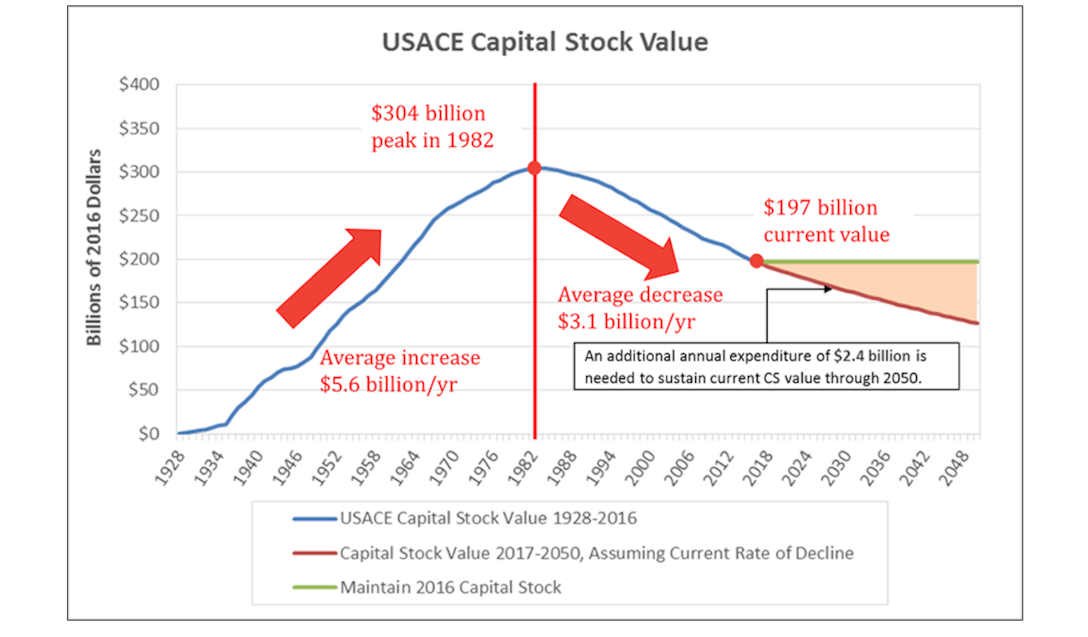 Cumulative USACE Capital Stock value for 1928 to 2016.  Values shown in 2016 dollars.