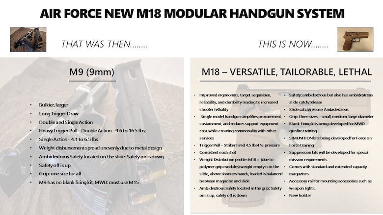 Comparison of M9 and M18 handguns