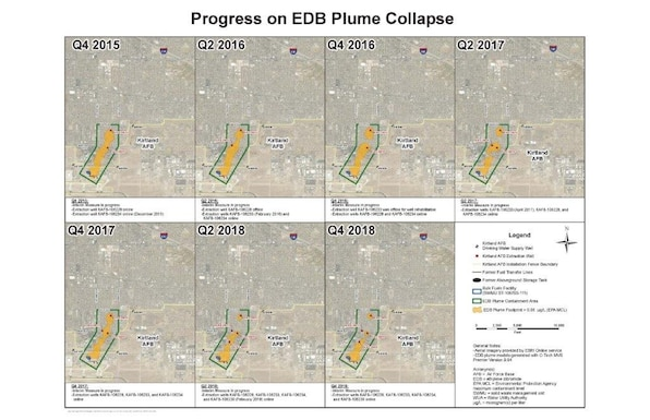 The above graphic shows the decreasing EDB, or ethylene dibromide, concentrations in the Kirtland/Ridgecrest plume. The evidence of plume collapse and its decrease in mass is only within the pump and treat area for the past 3.5 years. 