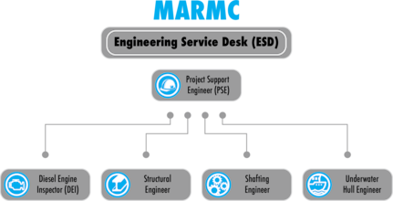 MARMC Engineering Service Desk Flow Chart