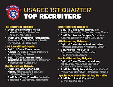 USAREC 1st Quarter Top Recruiters