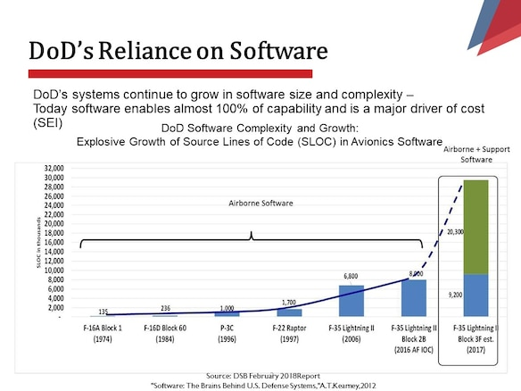 DoD's systems continue to grow in software size and complexity –Today software enables almost 100% of capability and is a major driver of cost (SEI)