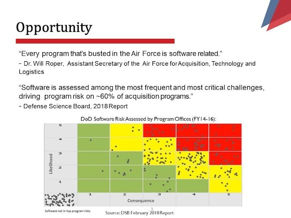 """""""Every program that's busted in the Air Force is software  related."""" -Dr. Will Roper,  Assistant Secretary of the  Air Force for Acquisition, Technology and Logistics  """"Software is assessed among the most frequent and most critical challenges, driving  program risk on ~60% of acquisition programs.""""  -Defense Science Board, 2018 Report"""
