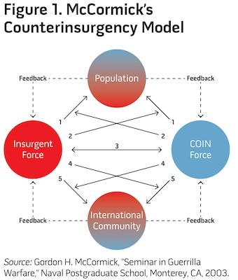 Figure 1. McCormick's Counterinsurgency Model