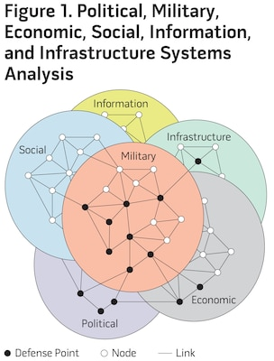 Figure 1. Political, Military, Economic, Social, Information, and Infrastructure Systems Analysis