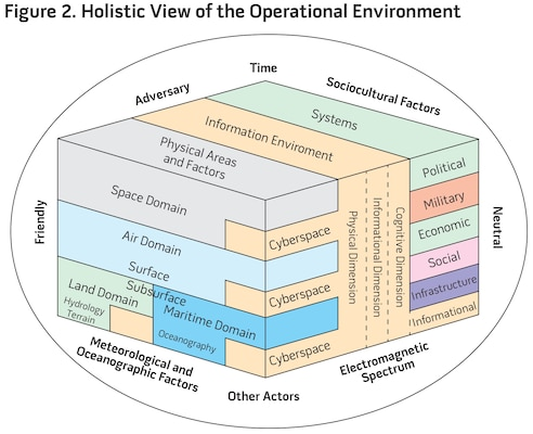 Figure 2. Holistic View of the Operational Environment