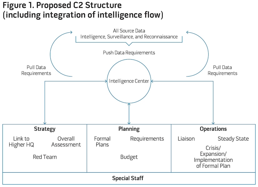 Figure 1. Proposed C2 Structure (including integration of intelligence flow)