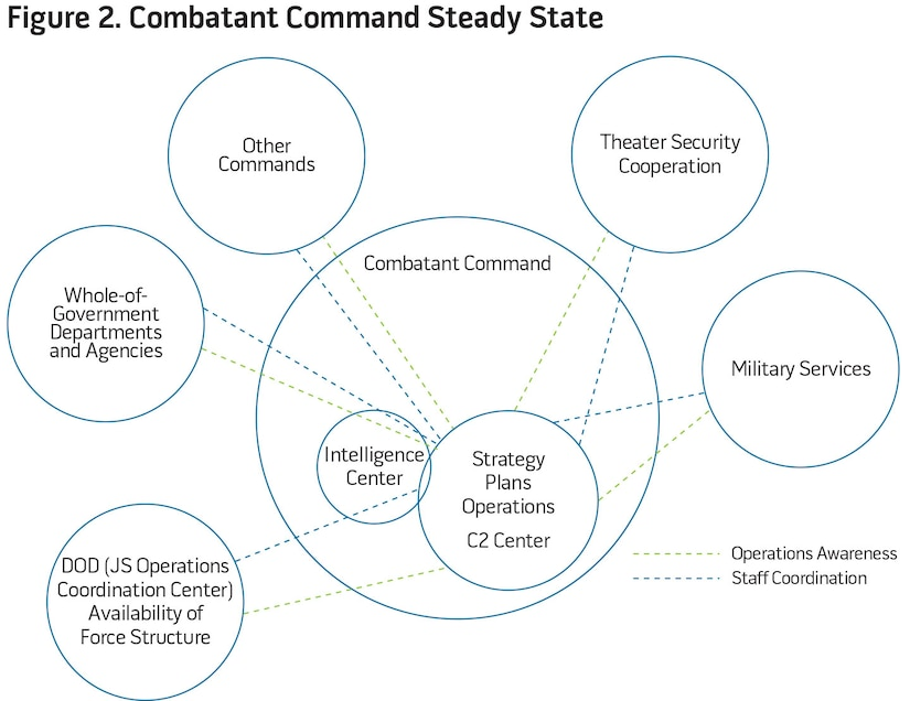 Figure 2. Combatant Command Steady State