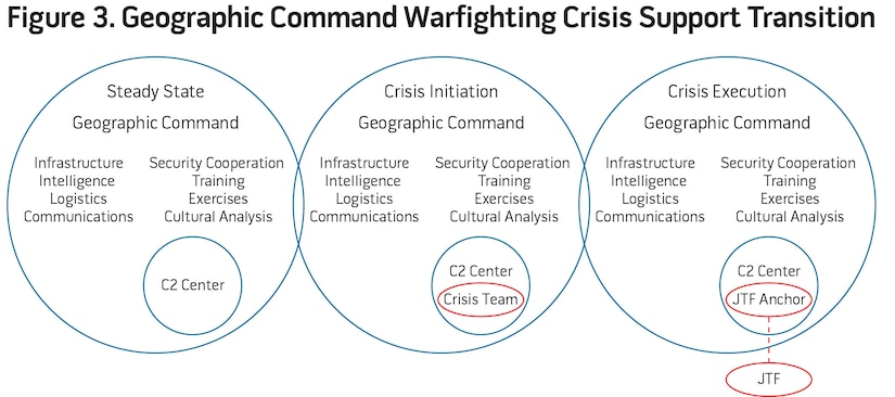Figure 3. Geographic Command Warfighting Crisis Support Transition
