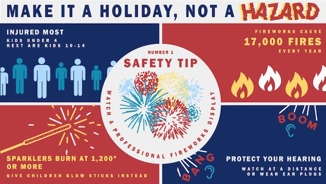As Independence Day approaches, review these fireworks safety tips.