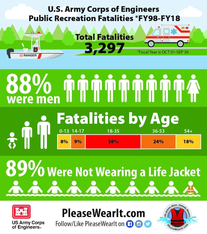 Tragically, several people lose their lives while visiting USACE lands and waters every year. The majority of the tragedies are water-related. The public's help is needed to reduce the number of fatalities at the more than 2,800 USACE-managed recreation areas nationwide. USACE personnel stress the importance of water safety year-round when talking with visitors, but especially during the summer season because that is when most public recreation fatalities occur.