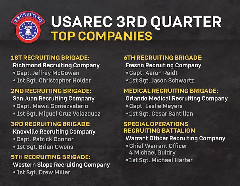 graphic for USAREC 3rd Quarter Top Companies