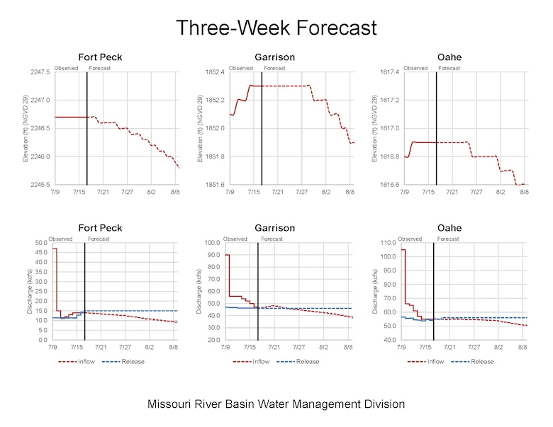 Missouri River Reservoir storage, inflows and releases for Fort Peck, Garrison and Oahe Dams.