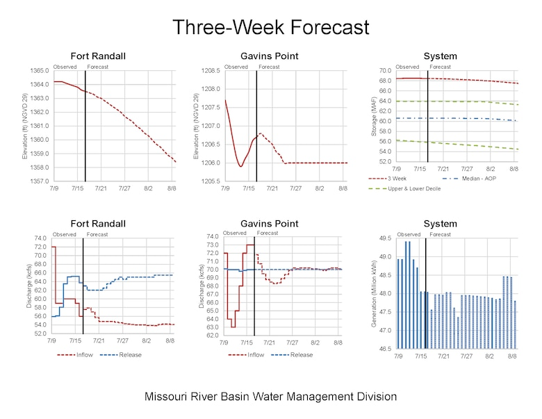 Missouri River Reservoir storage, inflows and releases for Fort Randall and Gavins Point Dams as well as the overall system analysis.