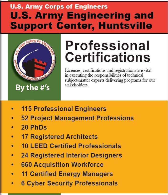 The U.S. Engineering and Support Center, Huntsville has the certified experts stakeholders count on to accomplish unique, complex, global missions.