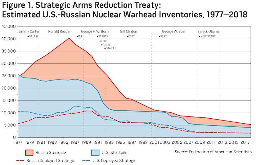 Figure 1. Strategic Arms Reduction Treaty: Estimated U.S.-Russian Nuclear Warhead Inventories, 1977–2018