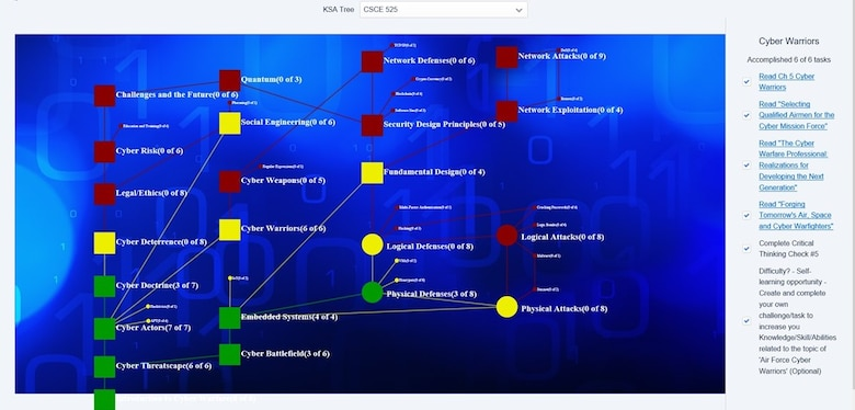 The knowledge, skills, and ability (KSA) tree on the educational hub is customizable for supervisors to determine what their Airmen need and are able to go into hub and create a training plan. The cloud based hub was created as a research project to improve user motivation and engagement by graduate students at the Air Force Institute of Technology. (Courtesy graphic)
