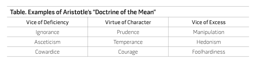 "Table. Examples of Aristotle's ""Doctrine of the Mean"""