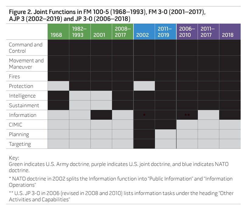 Figure 2. Joint Functions in FM 100-5 (1968–1993), FM 3-0 (2001–2017), AJP 3 (2002–2019) and JP 3-0 (2006–2018)