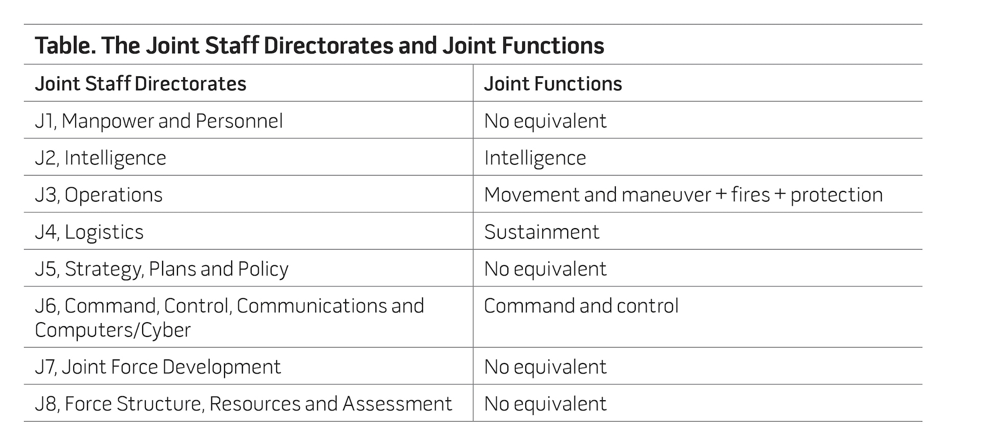 Table. The Joint Staff Directorates and Joint Functions