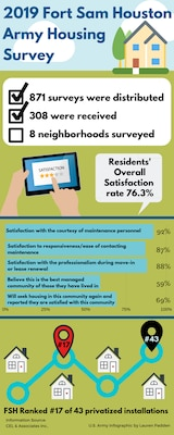 At Joint Base San Antonio-Fort Sam Houston, 308 of the 871 distributed surveys were received, a 35.4 percent response rate across eight neighborhoods. 
