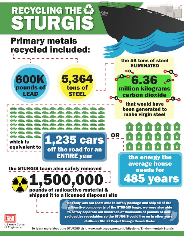Infographic highlighting the recycling incorporated into the decommissioning and dismantling of the STURGIS, the Army's former floating nuclear power plant.