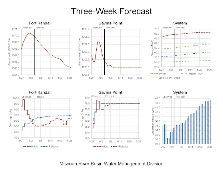 The 3-week forecast for Fort Randall, Gavins Point and the Missouri River Mainstem System Forecast shows pool levels and forecast inflows and releases.