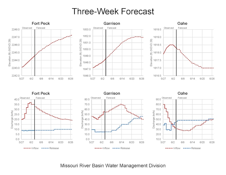 Three week forecast for Fort Peck, Garrison, and Oahe dams on the Missouri River. Charts show forecast pool levels, inflows and releases.