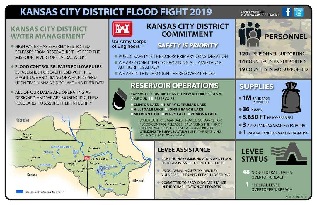 Snapshot of Kansas City District's Flood Fight efforts as of June 7, 2019.