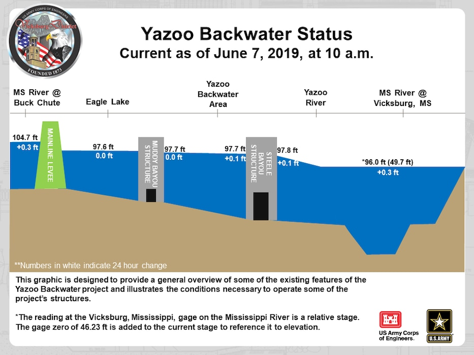 Current status of the Steele Bayou Structure near Eagle Lake, MS during the high water events from the Mississippi Delta and the Mississippi River.