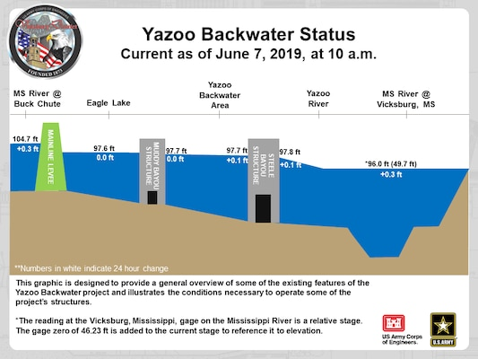 Vicksburg District Closes Steele Bayou Control Structure