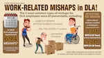 The three most common types of mishaps for DLA employees are all preventable. They include being caught in or between and struck by objects; slips, trips and falls; and overexertion.