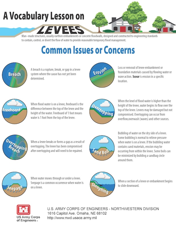 There are a variety of issues or concerns associated with water on levees.