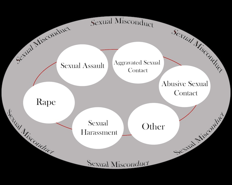 Sexual misconduct is any unwelcomed behavior of a sexual nature committed without consent or by force. This is where sexual assault, sexual harassment, sexual contact, consent, aggravated sexual assualt are categorized.