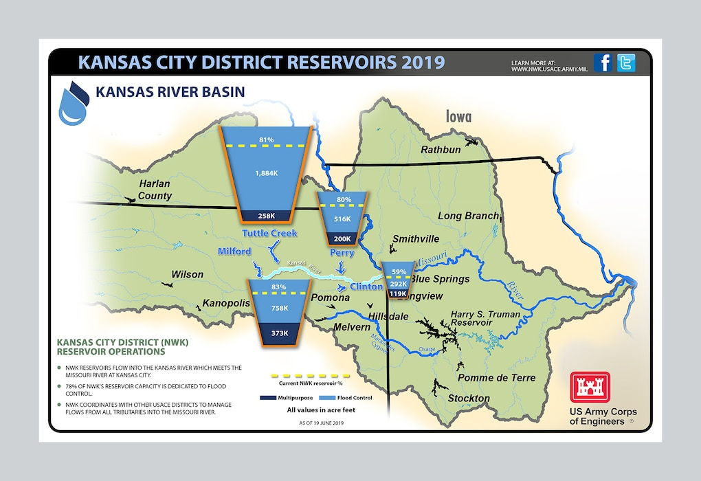 Infographic of the Kansas River Basin reservoir operations and status update as of June 19, 2019