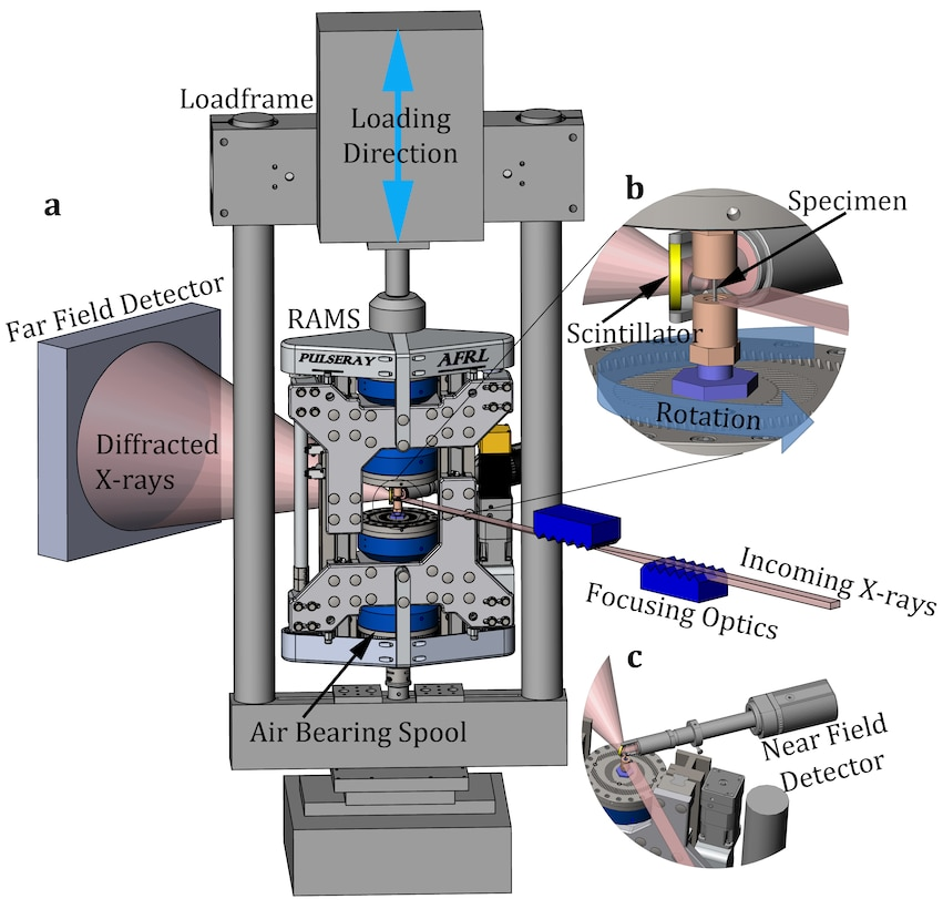 RAMS 1 systems have been used in over 30 beamline experiments by three Air Force engine manufacturers, 10 universities, six national labs, and two international partners. (U.S. Air Force illustration/Paul Shade)