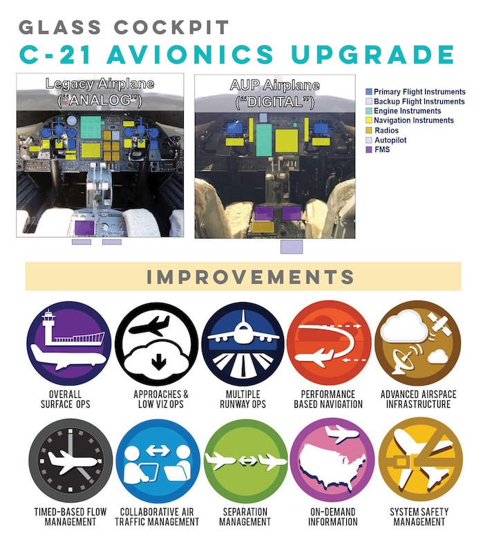 After 35 years of C-21 operations at Scott Air Force Base, Illinois, the aircraft has undergone a $38 million avionics upgrade. The new avionics and communications suites expand the aircraft's reach, effectiveness, and capability, and come in time to meet Federal Aviation Administration's 2020 equipment mandate to keep increasingly congested airspace safe.