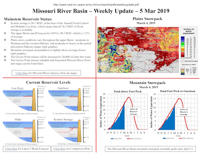 Missouri River Basin Weekly Update March 5