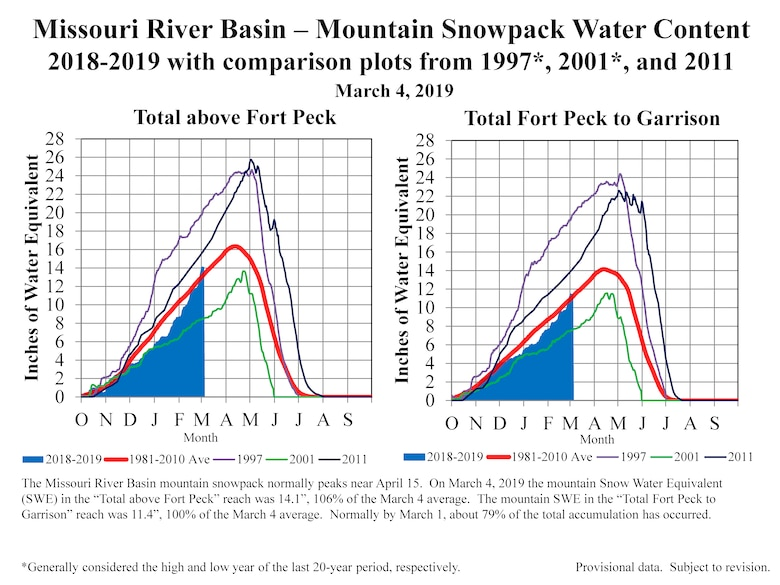 Mountain snowpack accumulation through March 4 is slightly above average.
