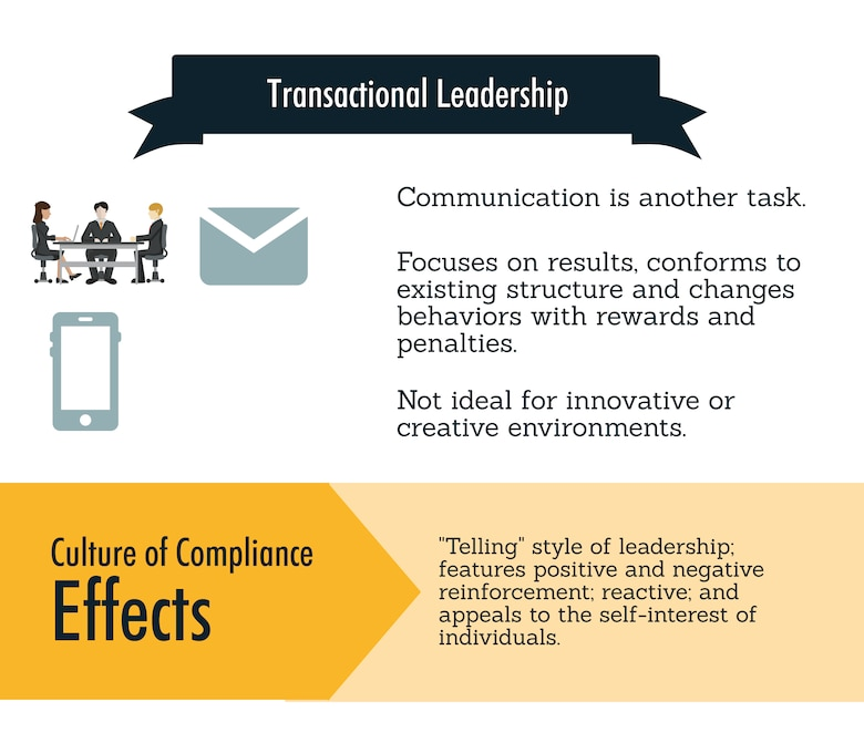 The graphic illustrates using a fire drill to compare transactional leadership to transformational leadership to form a culture of commitment. The purpose is to give advice to managers, supervisors and leaders to lead people effectively not efficiently. (U.S. Air Force graphic by Joseph Coslett)