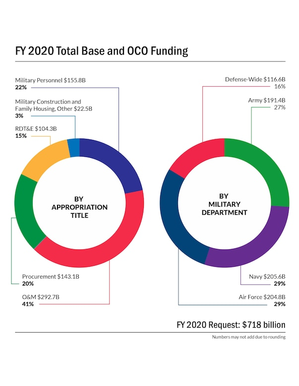 This graphic shows two circle graphs showing funding by appropriation title and military department.
