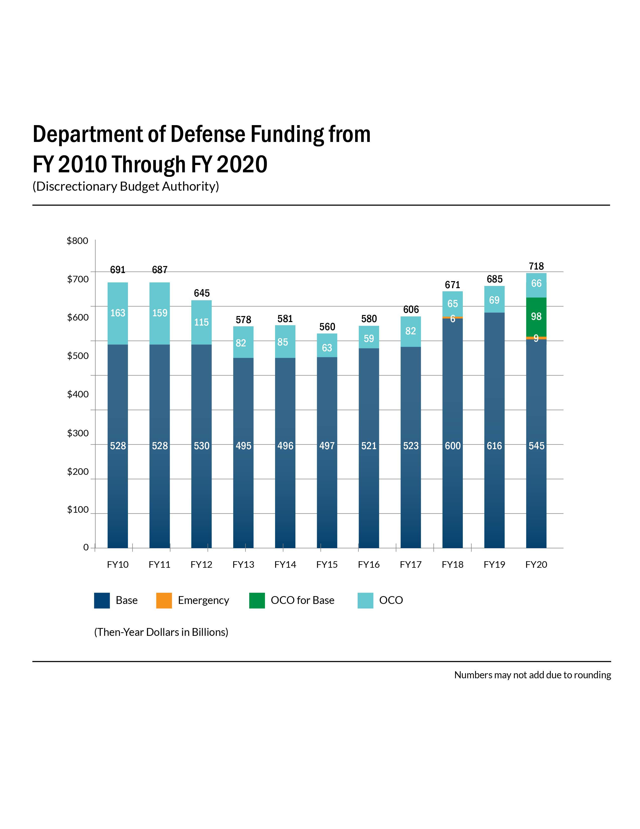 defense budgets todd probert - HD2550×3300
