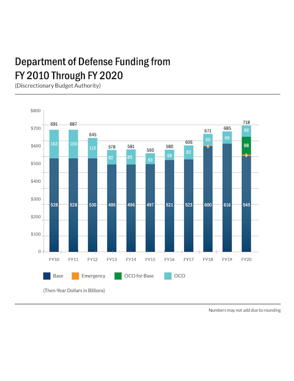 Bar graph showing funding for FY 2010 - FY2020